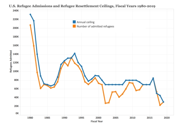 Refugee Ceiling numbers
